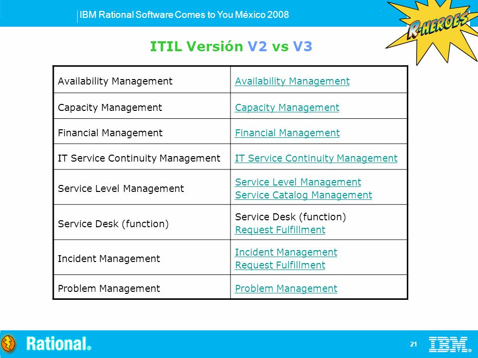 IBM Rational Software Comes to You México Availability Management Capacity Management Financial Management IT Service Continuity Management Service Level Management Service Catalog Management Service Desk (function) Request Fulfillment Incident Management Request Fulfillment Problem Management ITIL Versión V2 vs V3