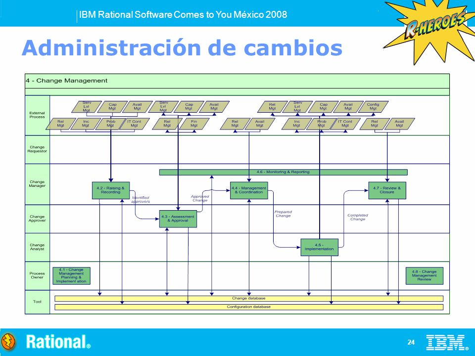 IBM Rational Software Comes to You México Administración de cambios