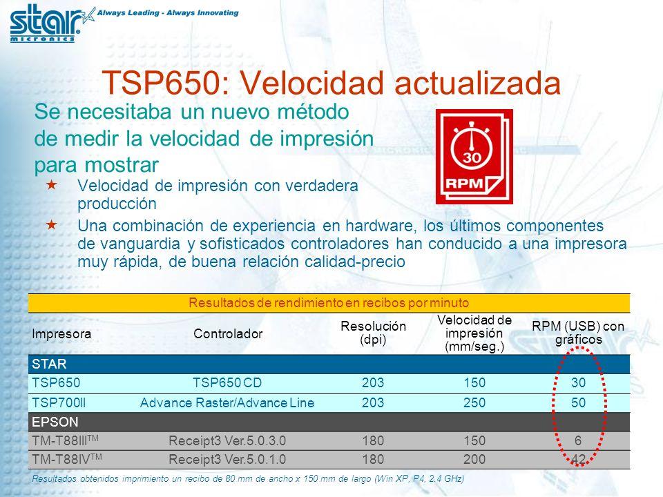 TSP650: Velocidad actualizada Velocidad de impresión con verdadera producción Una combinación de experiencia en hardware, los últimos componentes de vanguardia y sofisticados controladores han conducido a una impresora muy rápida, de buena relación calidad-precio Se necesitaba un nuevo método de medir la velocidad de impresión para mostrar Resultados de rendimiento en recibos por minuto ImpresoraControlador Resolución (dpi) Velocidad de impresión (mm/seg.) RPM (USB) con gráficos STAR TSP650TSP650 CD20315030 TSP700llAdvance Raster/Advance Line20325050 EPSON TM-T88lll TM Receipt3 Ver.5.0.3.01801506 TM-T88lV TM Receipt3 Ver.5.0.1.018020042 Resultados obtenidos imprimiento un recibo de 80 mm de ancho x 150 mm de largo (Win XP, P4, 2.4 GHz)