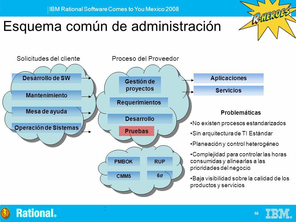 IBM Rational Software Comes to You Mexico 2008 10 : Esquema común de administración Proceso del Proveedor Desarrollo Requerimientos Pruebas Gestión de