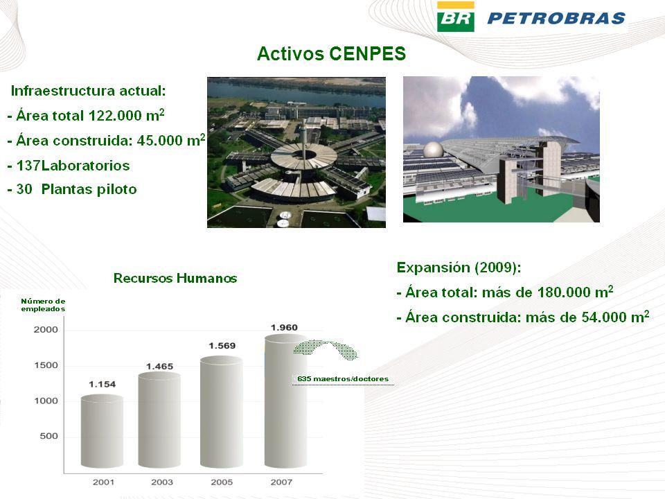 Activos CENPES