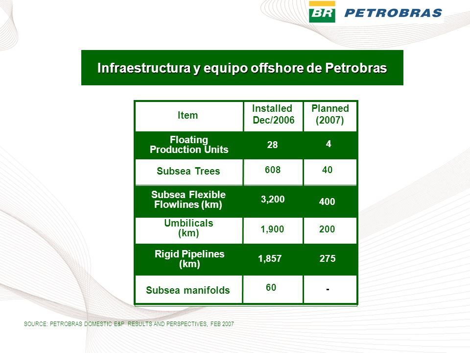 Infraestructura y equipo offshore de Petrobras Item Installed Dec/2006 Planned (2007) Floating Production Units Subsea Trees Subsea Flexible Flowlines