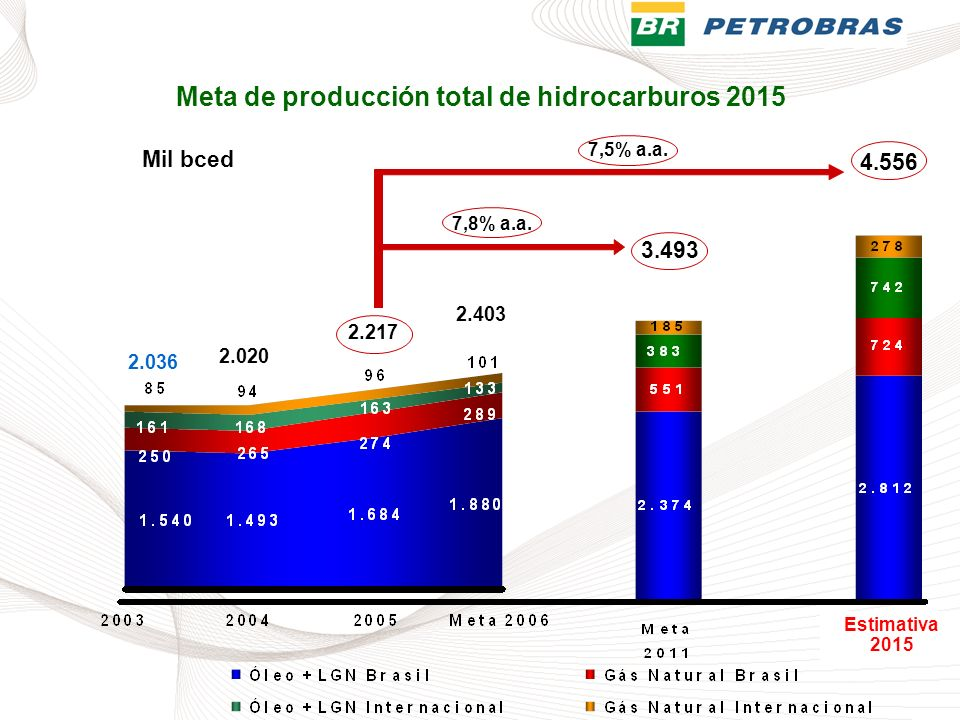 2.036 2.020 2.217 2.403 3.493 4.556 Mil bced 7,8% a.a. 7,5% a.a. Estimativa 2015 Meta de producción total de hidrocarburos 2015