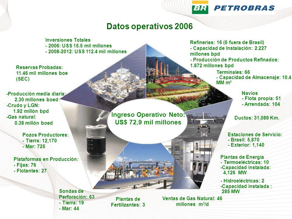 Reservas Probadas: 11.46 mil millones boe (SEC) Refinerías: 16 (5 fuera de Brasil) - Capacidad de Instalación: 2.227 millones bpd - Producción de Prod