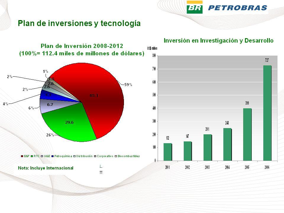 Plan de inversiones y tecnología