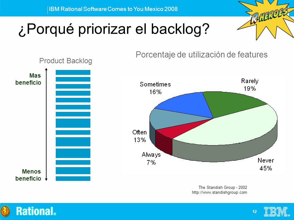 IBM Rational Software Comes to You Mexico 2008 12 ¿Porqué priorizar el backlog? Porcentaje de utilización de features Mas beneficio Menos beneficio Pr