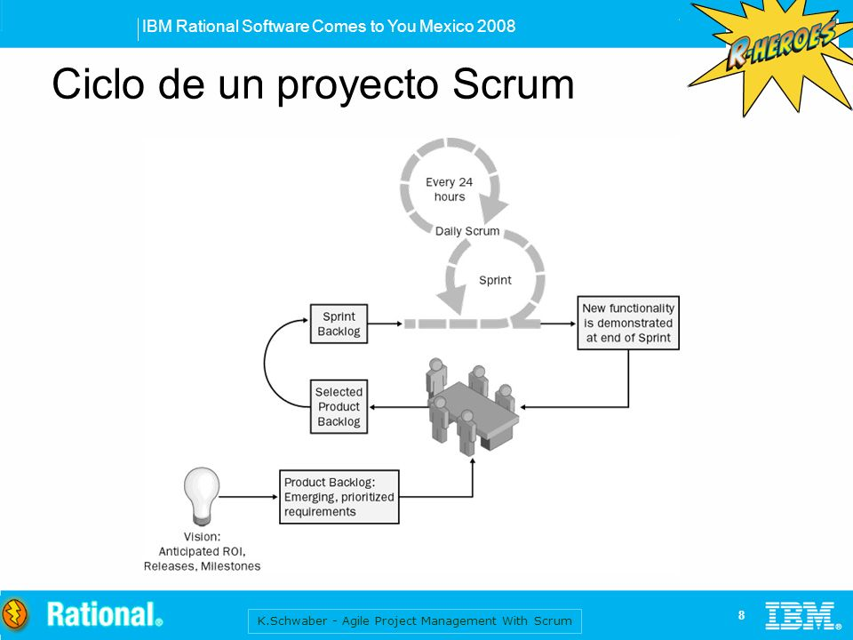 IBM Rational Software Comes to You Mexico 2008 9 Roles en Scrum ScrumMasterProduct Owner Team Coach Facilitador Representa al cliente / usuarios Define las prioridades Interdisciplinario Auto-organizado