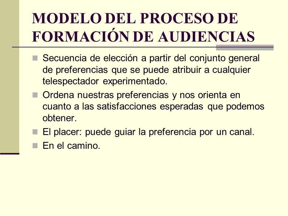 MODELO DEL PROCESO DE FORMACIÓN DE AUDIENCIAS Secuencia de elección a partir del conjunto general de preferencias que se puede atribuir a cualquier te