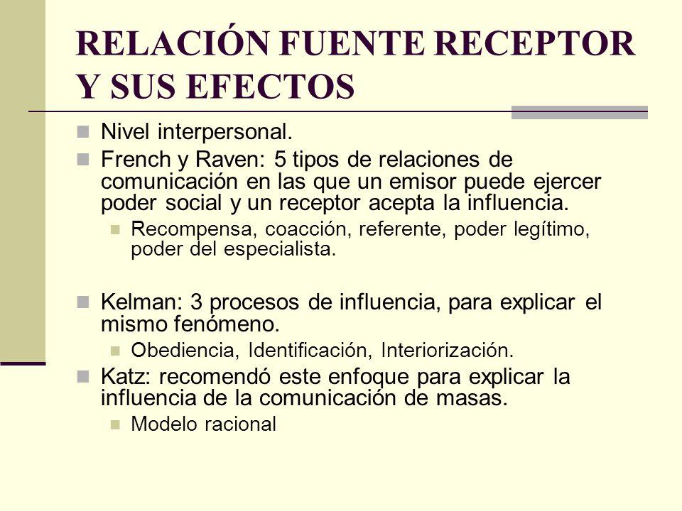 RELACIÓN FUENTE RECEPTOR Y SUS EFECTOS Nivel interpersonal. French y Raven: 5 tipos de relaciones de comunicación en las que un emisor puede ejercer p