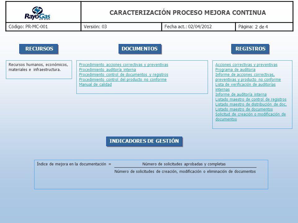 C ó digo: PR-MC-001Versi ó n: 03Fecha act.: 02/04/2012P á gina: CARACTERIZACIÓN PROCESO MEJORA CONTINUA 1 de 3 Revisión periódica al adecuado manejo de documentos y registros.
