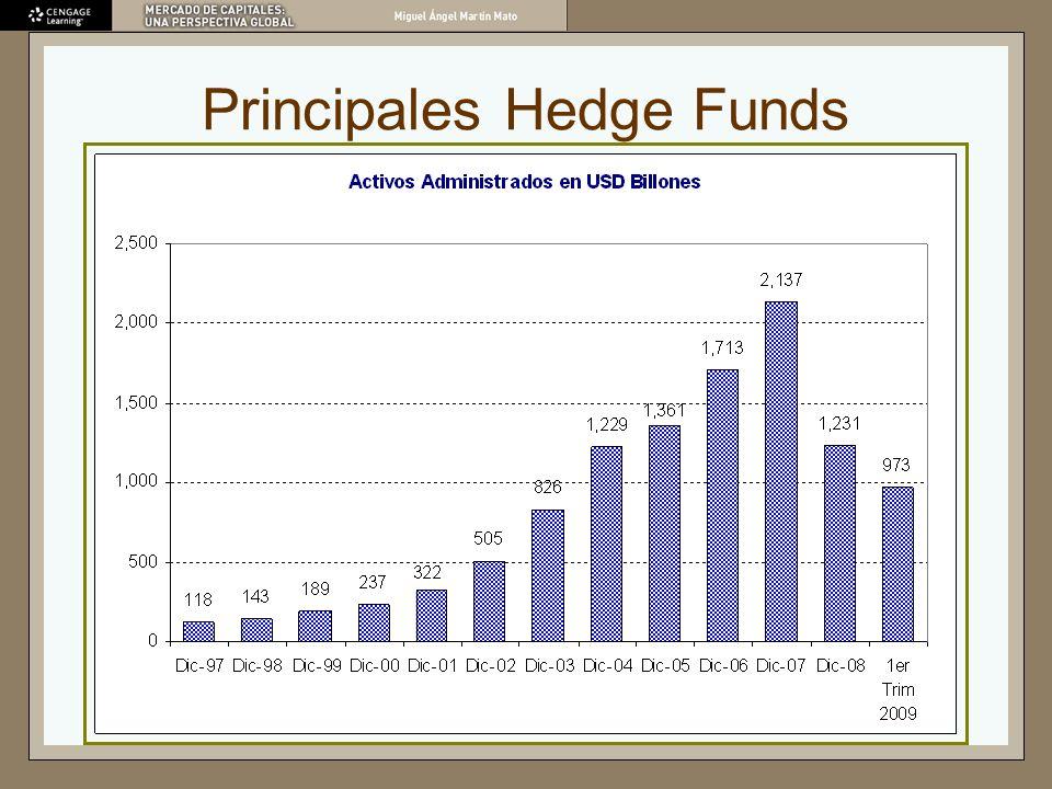 Rentabilidad Mensual del Credit Suisse/Tremont Hedge Fund Index