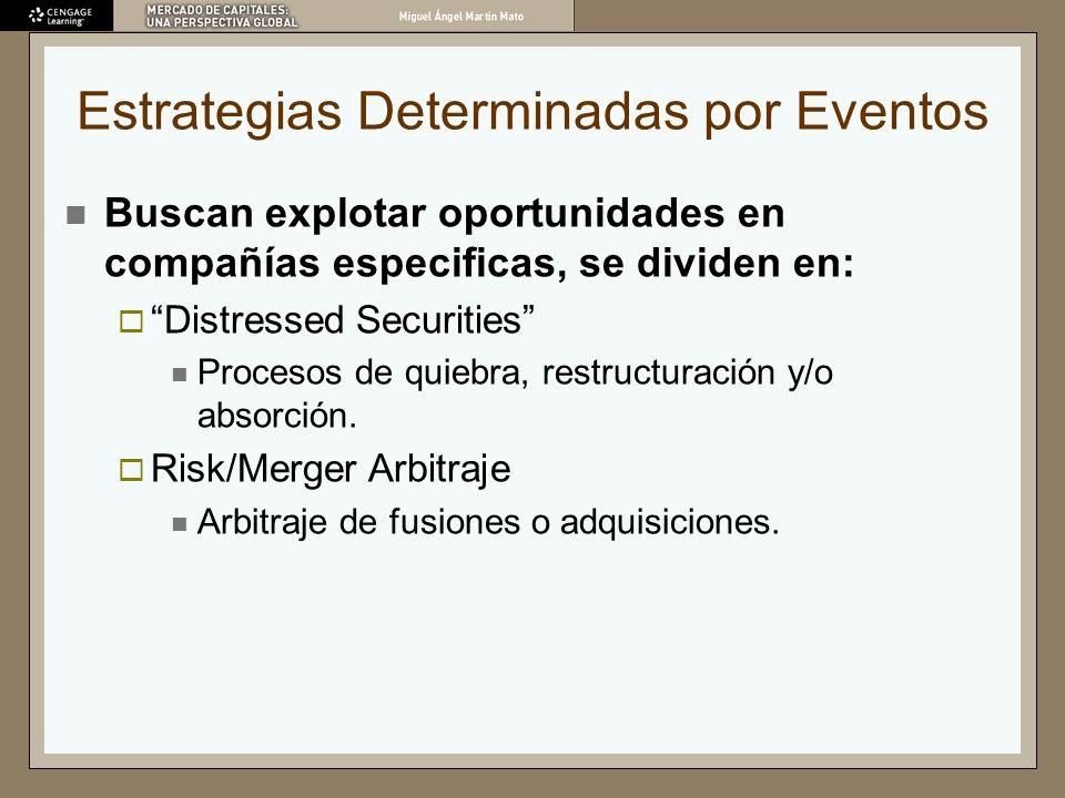 Estrategias Determinadas por Eventos Buscan explotar oportunidades en compañías especificas, se dividen en: Distressed Securities Procesos de quiebra,