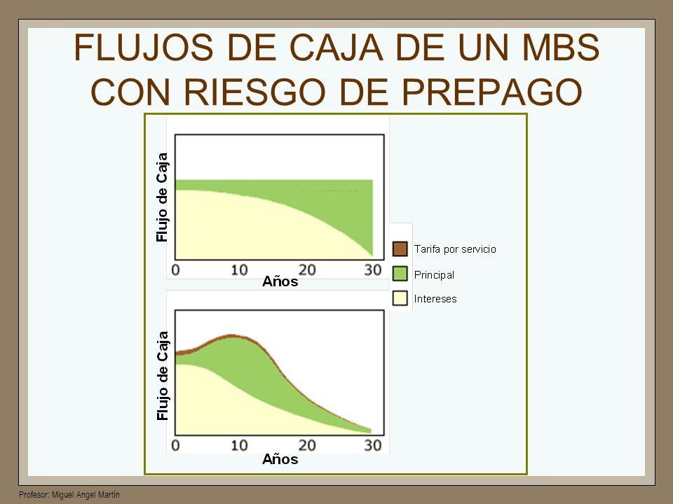 Profesor: Miguel Angel Martín FLUJOS DE CAJA DE UN MBS CON RIESGO DE PREPAGO