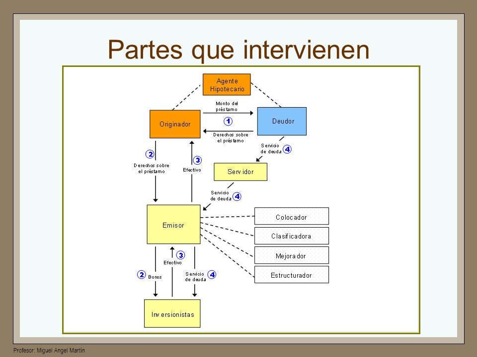 Profesor: Miguel Angel Martín PAC(Planned Amortization Classes ) Surgen para evitar el riesgo de pre-pago.