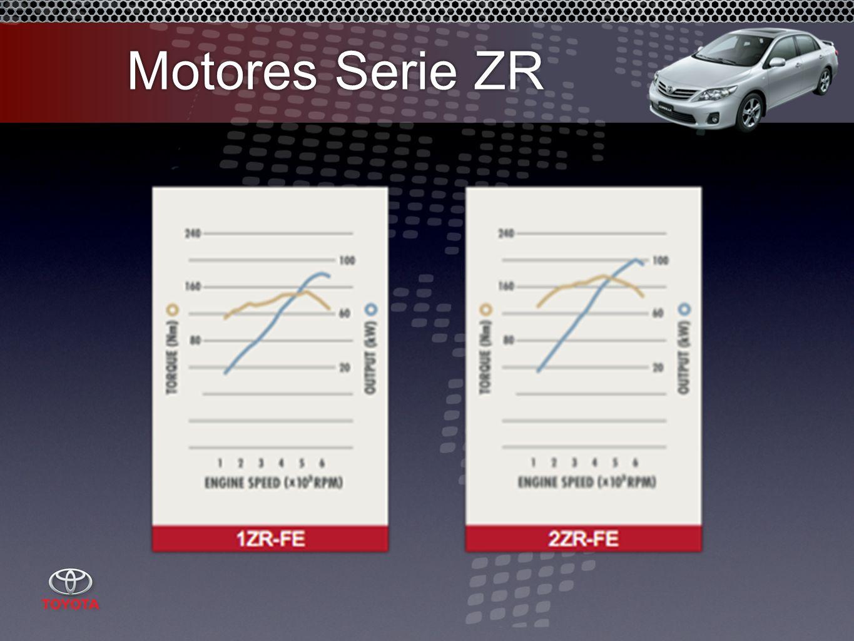 Motores Serie ZR