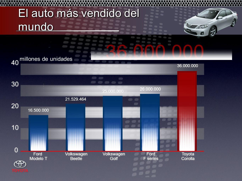 El auto más vendido del mundo 36.000.000 10 20 30 40 Ford Modelo T Ford Modelo T Volkswagen Beetle Volkswagen Beetle Volkswagen Golf Volkswagen Golf Ford F series Ford F series Toyota Corolla Toyota Corolla 0 0 16.500.000 21.529.464 25.000.000 26.000.000 36.000.000 millones de unidades