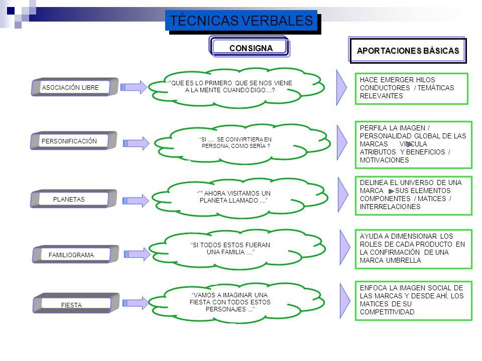 PRINCIPALES TÉCNICAS PROYECTIVAS VERBALES VERBALES ASOCIACIÓN LIBRE PERSONIFICACIÓN PLANETAS FIESTA / FAMILIAS FAMILIOGRAMA OBITUARIO SHOPPING BASKET