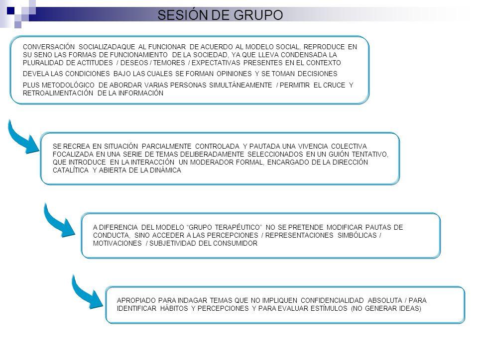 SESIÓN DE GRUPO CONVERSACIÓN SOCIALIZADAQUE AL FUNCIONAR DE ACUERDO AL MODELO SOCIAL, REPRODUCE EN SU SENO LAS FORMAS DE FUNCIONAMIENTO DE LA SOCIEDAD, YA QUE LLEVA CONDENSADA LA PLURALIDAD DE ACTITUDES / DESEOS / TEMORES / EXPECTATIVAS PRESENTES EN EL CONTEXTO DEVELA LAS CONDICIONES BAJO LAS CUALES SE FORMAN OPINIONES Y SE TOMAN DECISIONES PLUS METODOLÓGICO DE ABORDAR VARIAS PERSONAS SIMULTÁNEAMENTE / PERMITIR EL CRUCE Y RETROALIMENTACIÓN DE LA INFORMACIÓN SE RECREA EN SITUACIÓN PARCIALMENTE CONTROLADA Y PAUTADA UNA VIVENCIA COLECTIVA FOCALIZADA EN UNA SERIE DE TEMAS DELIBERADAMENTE SELECCIONADOS EN UN GUIÓN TENTATIVO, QUE INTRODUCE EN LA INTERACCIÓN UN MODERADOR FORMAL, ENCARGADO DE LA DIRECCIÓN CATALÍTICA Y ABIERTA DE LA DINÁMICA A DIFERENCIA DEL MODELO GRUPO TERAPÉUTICO NO SE PRETENDE MODIFICAR PAUTAS DE CONDUCTA, SINO ACCEDER A LAS PERCEPCIONES / REPRESENTACIONES SIMBÓLICAS / MOTIVACIONES / SUBJETIVIDAD DEL CONSUMIDOR APROPIADO PARA INDAGAR TEMAS QUE NO IMPLIQUEN CONFIDENCIALIDAD ABSOLUTA / PARA IDENTIFICAR HÁBITOS Y PERCEPCIONES Y PARA EVALUAR ESTÍMULOS (NO GENERAR IDEAS)
