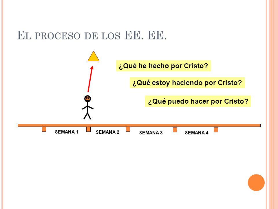 E L PROCESO DE LOS EE. EE. SEMANA 1 SEMANA 2 SEMANA 3SEMANA 4 ¿Qué he hecho por Cristo? ¿Qué estoy haciendo por Cristo? ¿Qué puedo hacer por Cristo?