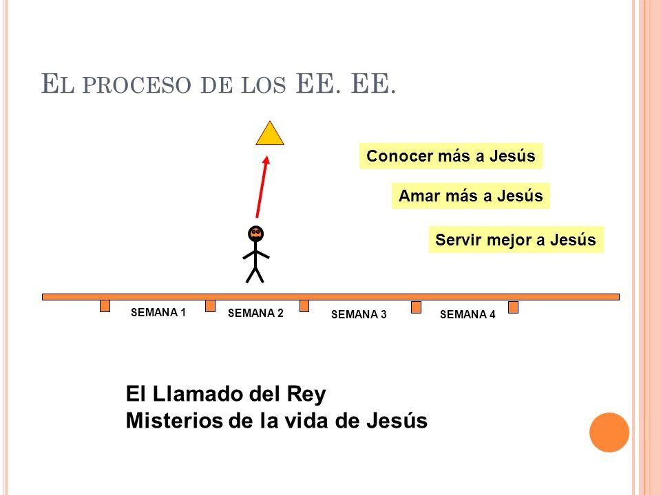 E L PROCESO DE LOS EE. EE. SEMANA 1 SEMANA 2 SEMANA 3SEMANA 4 Conocer más a Jesús Amar más a Jesús Servir mejor a Jesús El Llamado del Rey Misterios d
