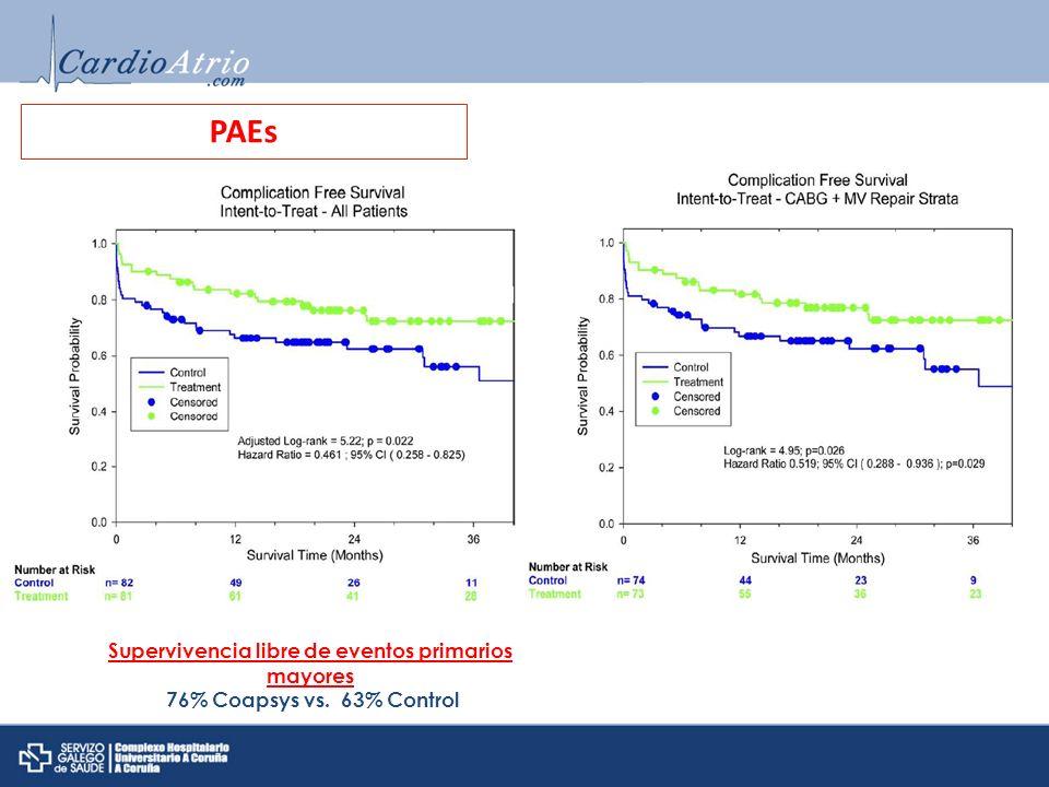 PAEs Supervivencia libre de eventos primarios mayores 76% Coapsys vs. 63% Control