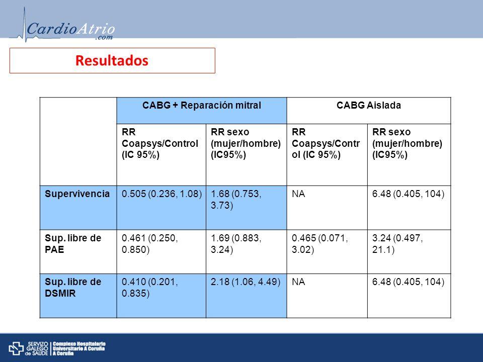 Resultados CABG + Reparación mitralCABG Aislada RR Coapsys/Control (IC 95%) RR sexo (mujer/hombre) (IC95%) RR Coapsys/Contr ol (IC 95%) RR sexo (mujer