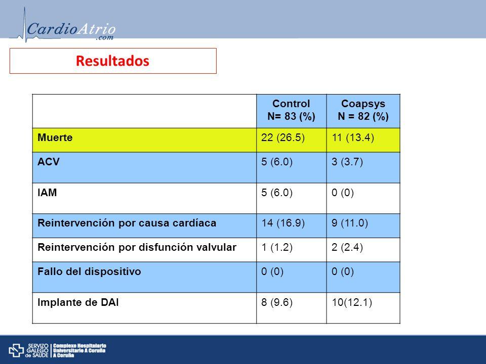 Resultados Control N= 83 (%) Coapsys N = 82 (%) Muerte22 (26.5)11 (13.4) ACV5 (6.0)3 (3.7) IAM5 (6.0)0 (0) Reintervención por causa cardíaca14 (16.9)9