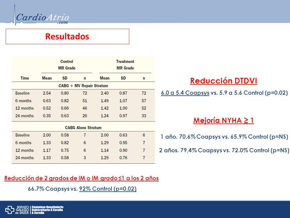 Resultados Reducción de 2 grados de IM o IM grado 1 a los 2 años 66.7% Coapsys vs. 92% Control (p=0.02) Reducción DTDVI 6.0 a 5.4 Coapsys vs. 5.9 a 5.