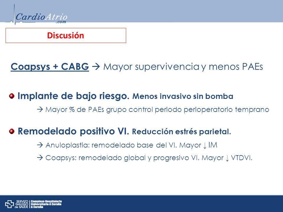 Discusión Coapsys + CABG Mayor supervivencia y menos PAEs Implante de bajo riesgo. Menos invasivo sin bomba Mayor % de PAEs grupo control periodo peri
