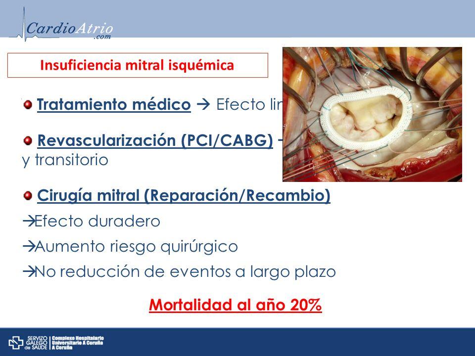 Tratamiento médico Efecto limitado Revascularización (PCI/CABG) Efecto impredecible y transitorio Cirugía mitral (Reparación/Recambio) Efecto duradero