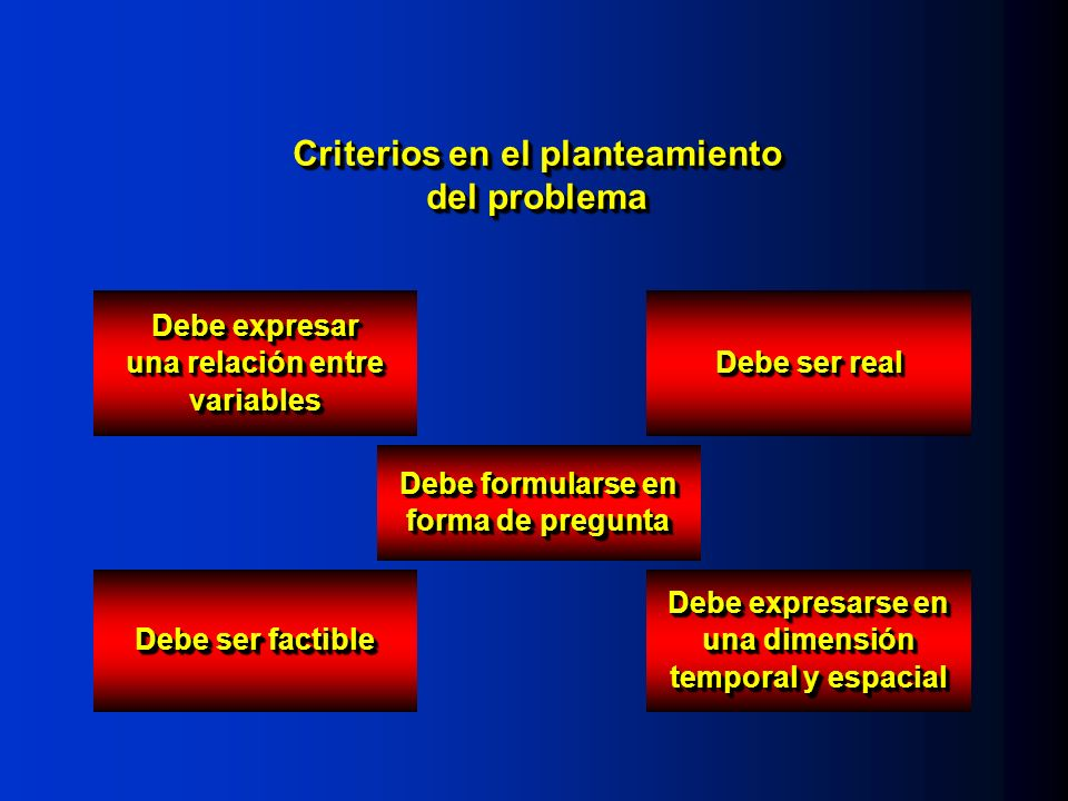 Criterios en el planteamiento del problema Debe expresar una relación entre variables Debe ser real Debe formularse en forma de pregunta Debe ser factible Debe expresarse en una dimensión temporal y espacial