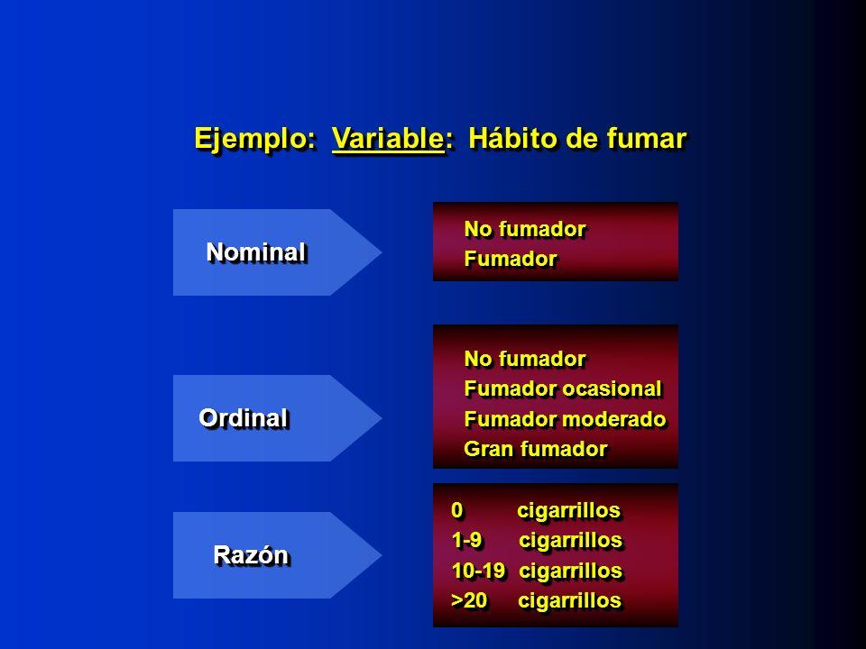 Ejemplo: Variable: Hábito de fumar NominalNominal OrdinalOrdinal RazónRazón No fumador Fumador ocasional Fumador moderado Gran fumador No fumador Fumador ocasional Fumador moderado Gran fumador No fumador Fumador Fumador 0 cigarrillos 1-9 cigarrillos 10-19 cigarrillos >20 cigarrillos 0 cigarrillos 1-9 cigarrillos 10-19 cigarrillos >20 cigarrillos
