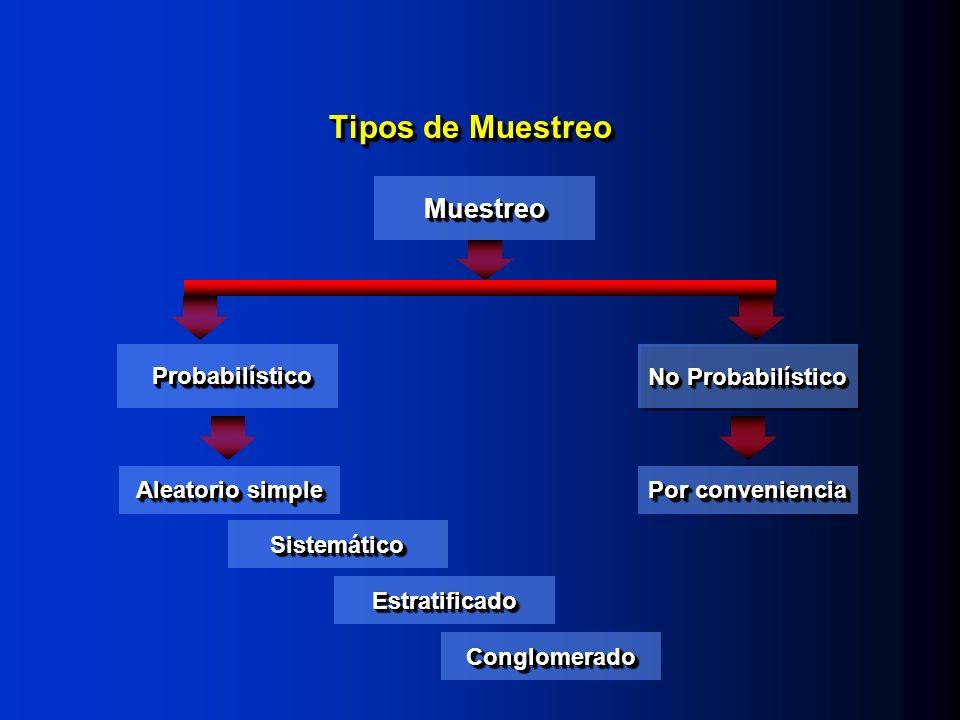 Tipos de Muestreo MuestreoMuestreo ProbabilísticoProbabilístico Aleatorio simple SistemáticoSistemático EstratificadoEstratificado ConglomeradoConglomerado No Probabilístico Por conveniencia