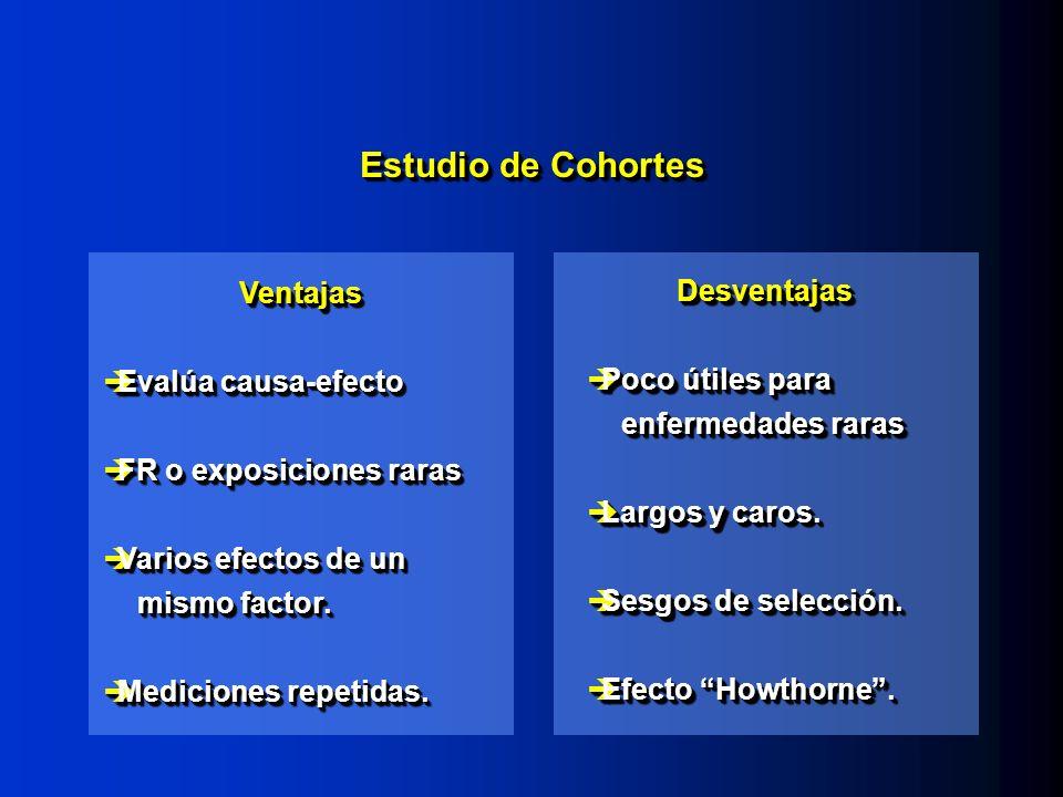 Estudio de Cohortes Ventajas Evalúa causa-efecto Evalúa causa-efecto FR o exposiciones raras FR o exposiciones raras Varios efectos de un mismo factor