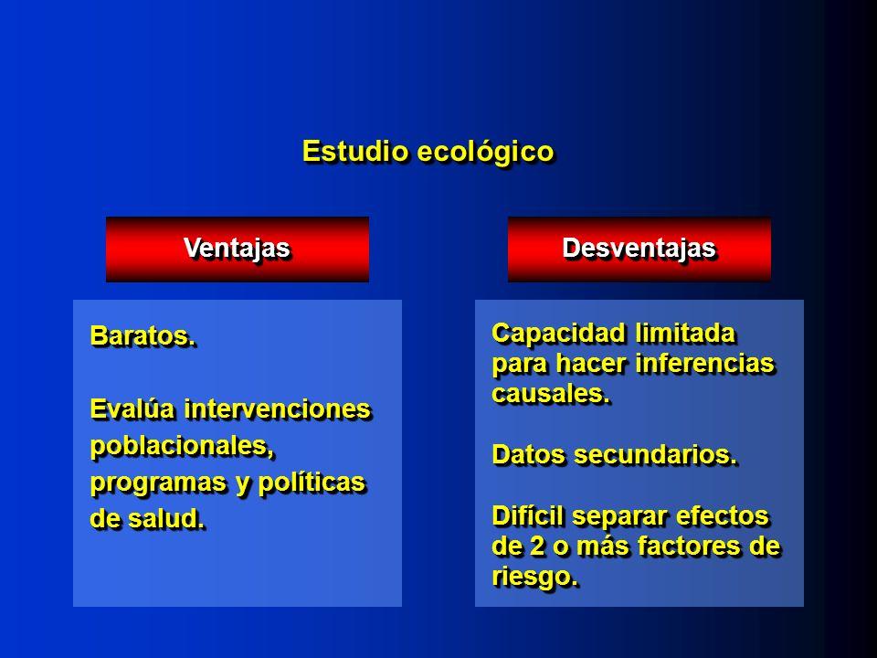 Estudio ecológico VentajasVentajas Baratos. Evalúa intervenciones poblacionales, programas y políticas de salud. Baratos. DesventajasDesventajas Capac