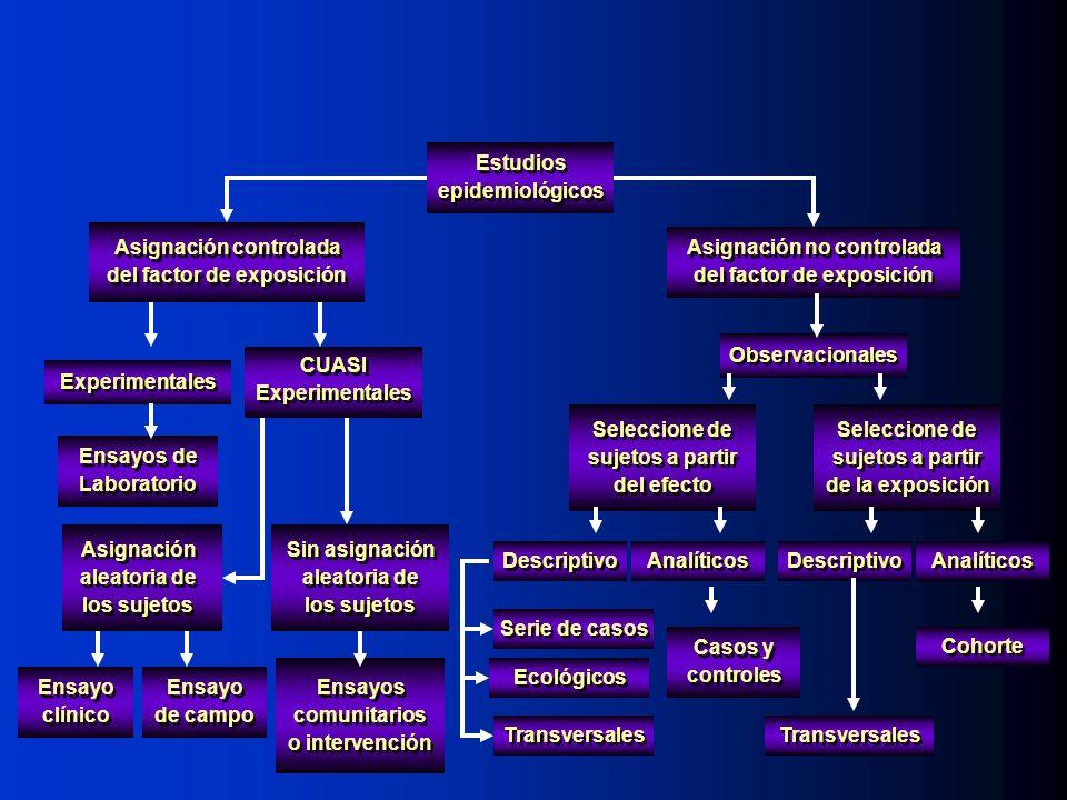 Estudios epidemiológicos Observacionales Seleccione de sujetos a partir del efecto Seleccione de sujetos a partir de la exposición Descriptivo Analíti