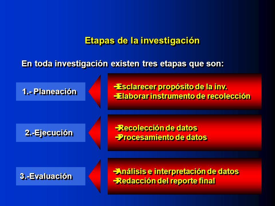 Etapas de la investigación 1.- Planeación En toda investigación existen tres etapas que son: 2.-Ejecución2.-Ejecución 3.-Evaluación3.-Evaluación Escla