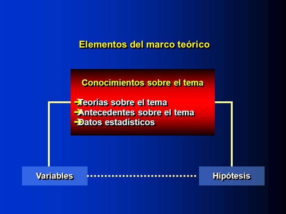 Elementos del marco teórico VariablesVariablesHipótesisHipótesis Conocimientos sobre el tema Teorías sobre el tema Teorías sobre el tema Antecedentes sobre el tema Antecedentes sobre el tema Datos estadísticos Datos estadísticos Conocimientos sobre el tema Teorías sobre el tema Teorías sobre el tema Antecedentes sobre el tema Antecedentes sobre el tema Datos estadísticos Datos estadísticos