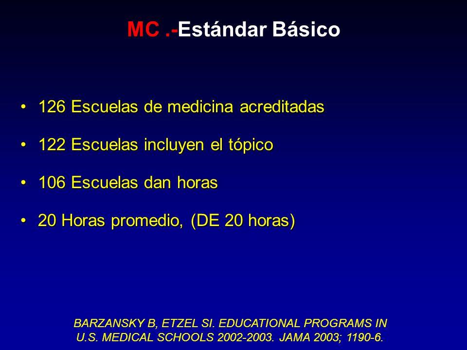126 Escuelas de medicina acreditadas126 Escuelas de medicina acreditadas 122 Escuelas incluyen el tópico122 Escuelas incluyen el tópico 106 Escuelas d