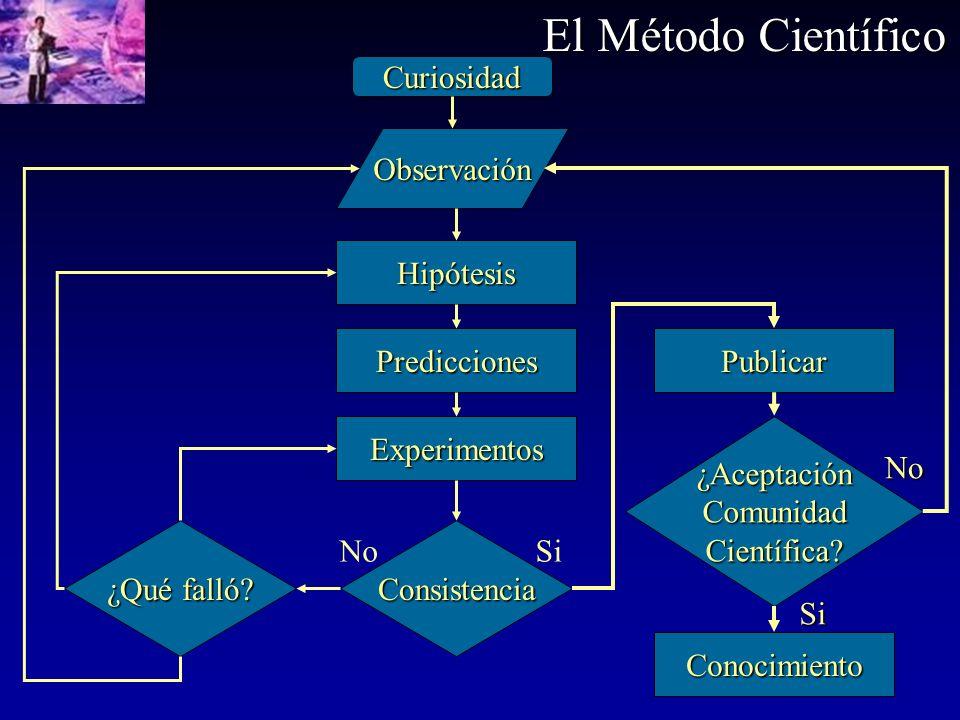 Curiosidad Observación Hipótesis Predicciones Experimentos Consistencia ¿Qué falló? Publicar Conocimiento SiNo ¿AceptaciónComunidadCientífica? No Si E