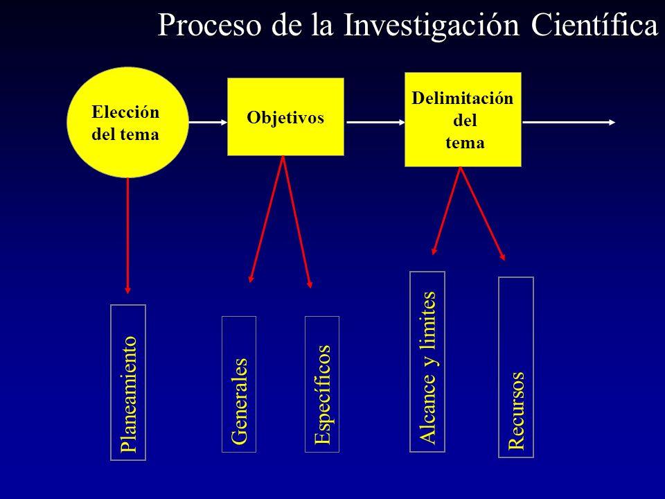 Elección del tema Objetivos Delimitación del tema Planeamiento GeneralesEspecíficos Recursos Alcance y limites Proceso de la Investigación Científica