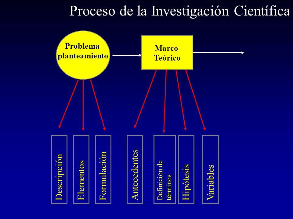 Problema planteamiento Marco Teórico Antecedentes Definición de términos HipótesisVariables DescripciónElementosFormulación Proceso de la Investigació