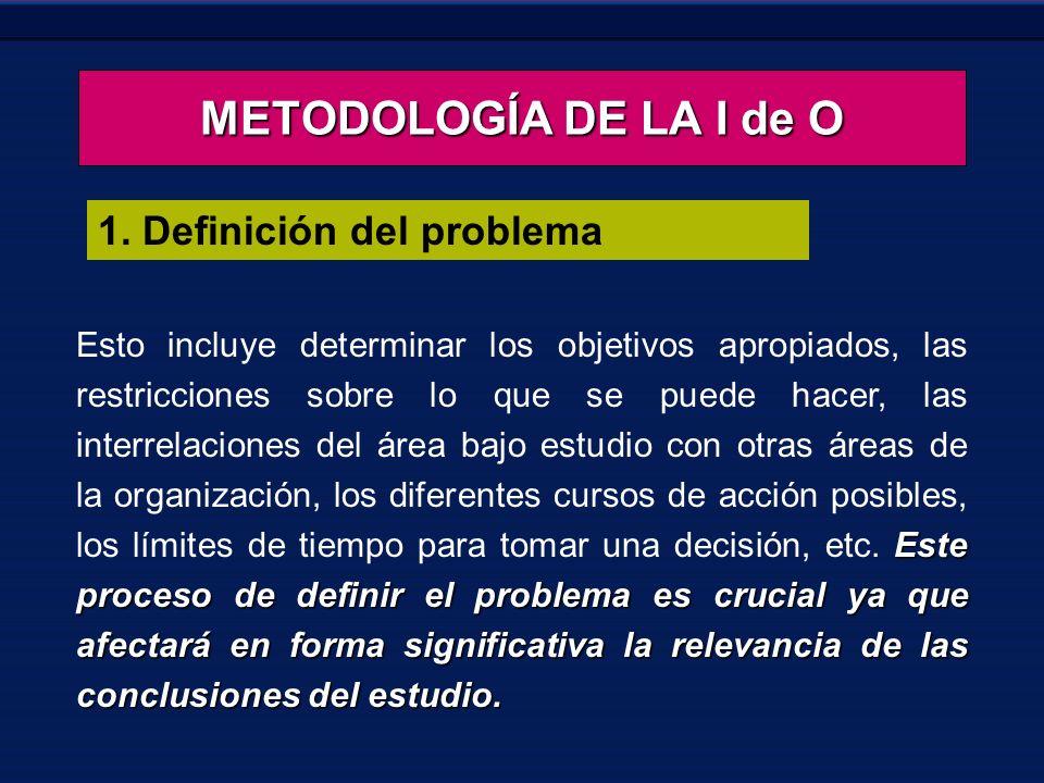 METODOLOGÍA DE LA I de O 1. Definición del problema Este proceso de definir el problema es crucial ya que afectará en forma significativa la relevanci