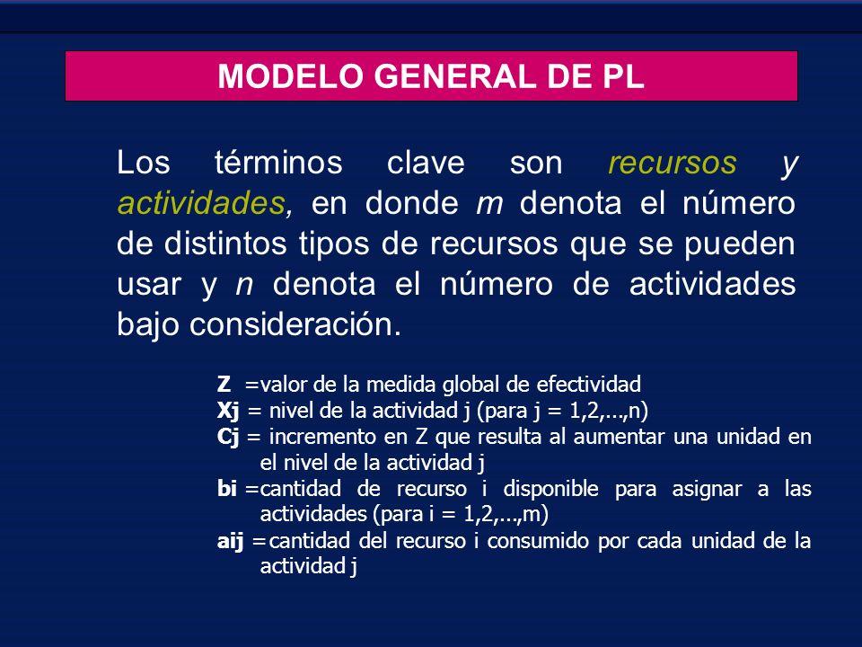 MODELO GENERAL DE PL Los términos clave son recursos y actividades, en donde m denota el número de distintos tipos de recursos que se pueden usar y n