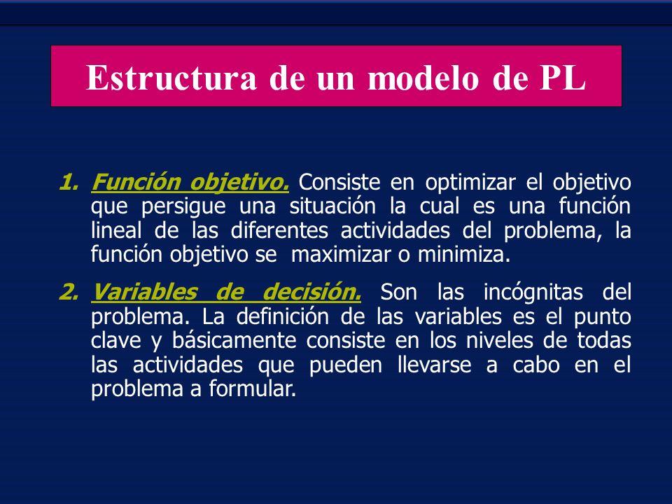 Estructura de un modelo de PL 1.Función objetivo. Consiste en optimizar el objetivo que persigue una situación la cual es una función lineal de las di
