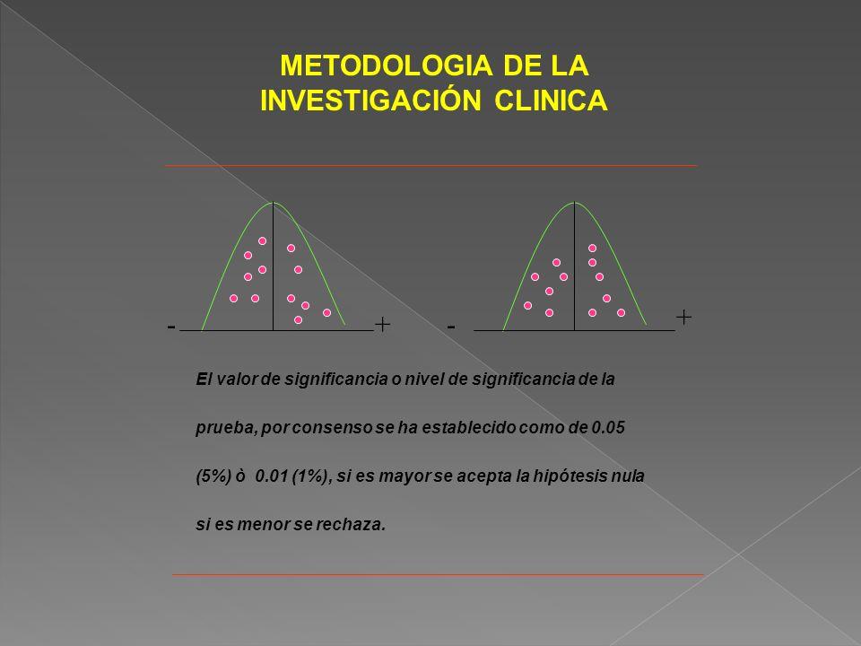 METODOLOGIA DE LA INVESTIGACIÓN CLINICA El valor de significancia o nivel de significancia de la prueba, por consenso se ha establecido como de 0.05 (5%) ò 0.01 (1%), si es mayor se acepta la hipótesis nula si es menor se rechaza.