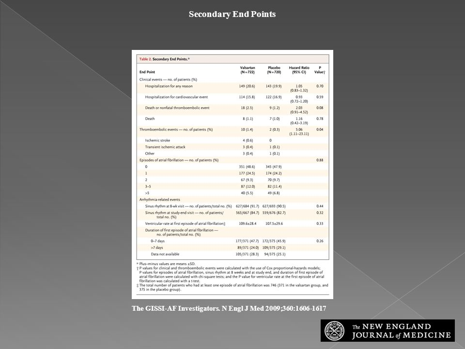 The GISSI-AF Investigators. N Engl J Med 2009;360:1606-1617 Secondary End Points