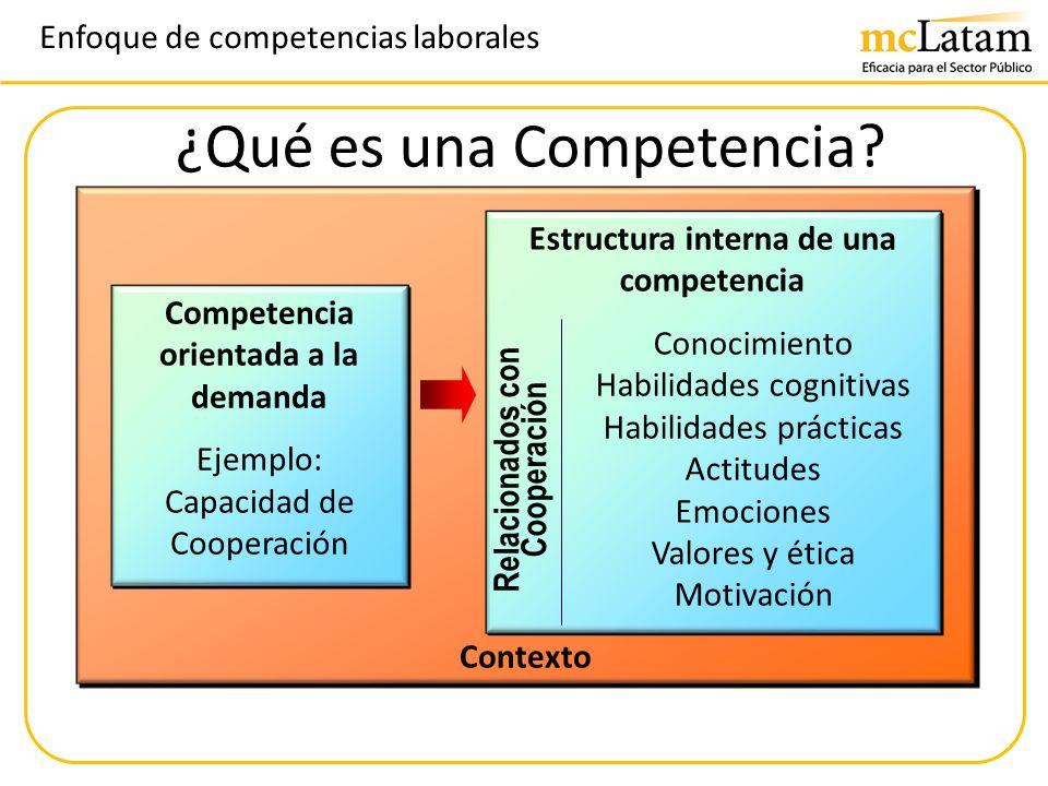 Enfoque de competencias laborales tencia? ¿Qué es una Competencia? ¿Qué es una Competencia? ¿Qué es una Competencia? Contexto Competencia orientada a