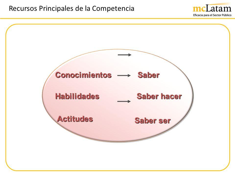 Recursos Principales de la Competencia Conocimientos Habilidades Actitudes Actitudes Saber Saber hacer Saber ser