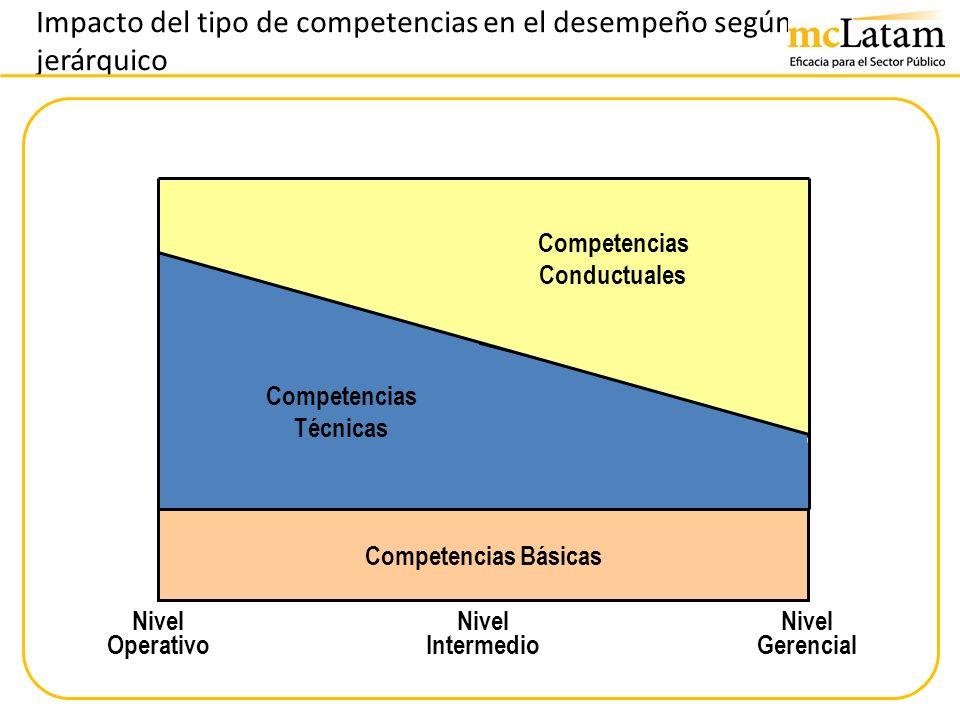 Impacto del tipo de competencias en el desempeño según nivel jerárquico Nivel Operativo Nivel Intermedio Nivel Gerencial Competencias Básicas Competen